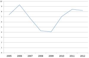 bilancia commerciale olanda