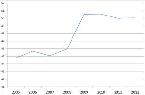 spesa pubblica olanda