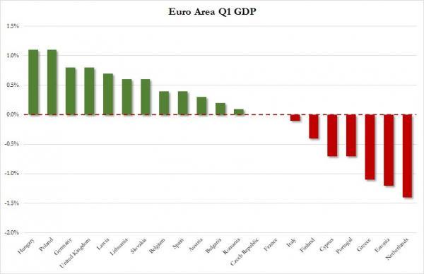 Europe GDP Q1_0