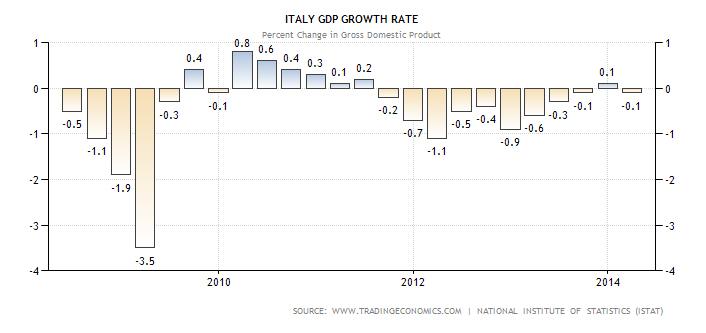 PIL Italia trimestrale
