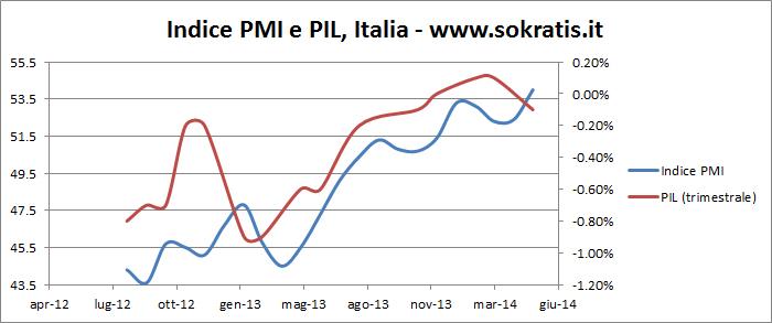 PMI PIL Italia mag-14