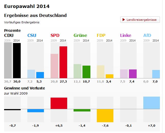 germania elezioni europee 2014