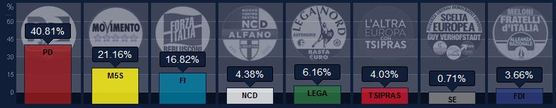 Italia elezioni europee 2014