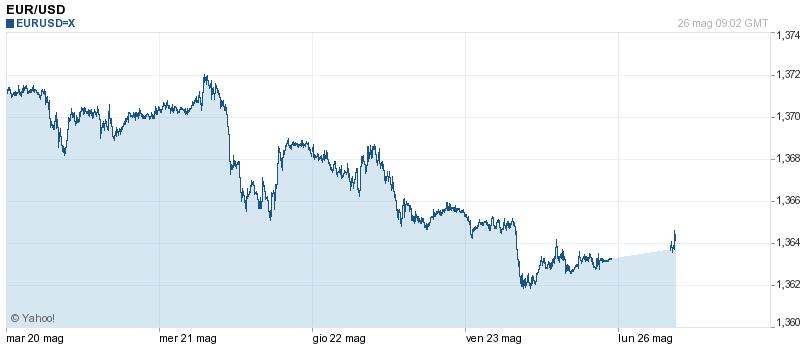 EUR/USD 26 maggio 2014