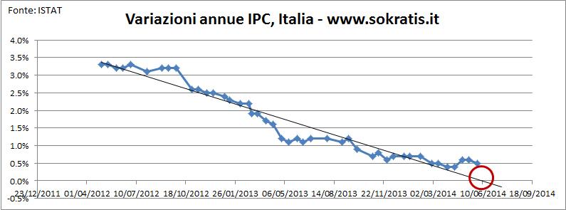 inflazione italia maggio 2014