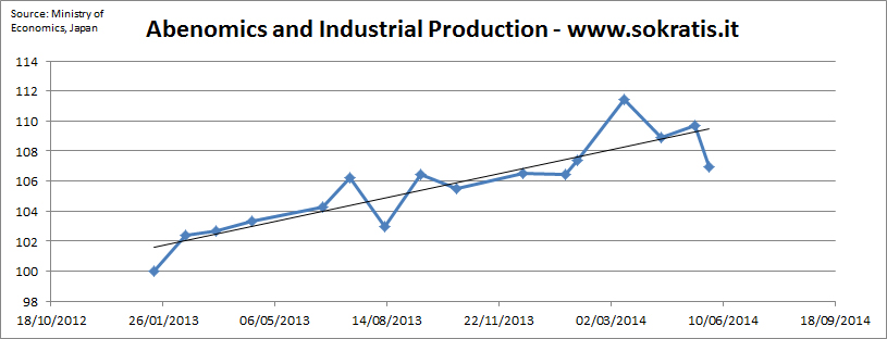 Abenomics and industrial production