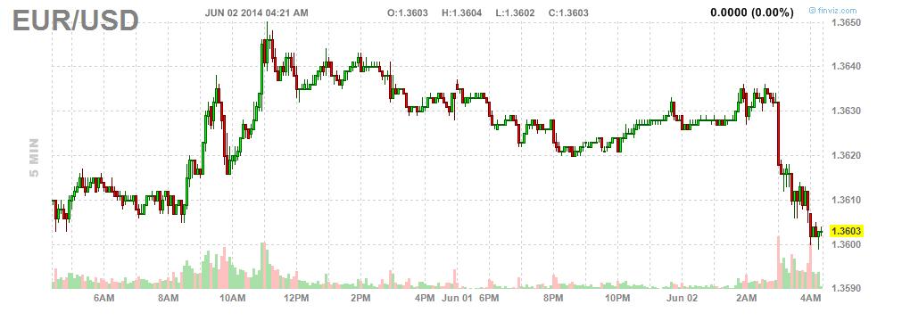 EUR_USD 2/6/14