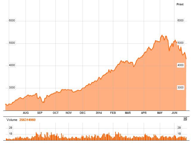 dubai stock bubble