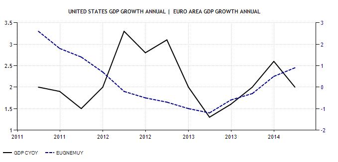 euro area - usa gdp