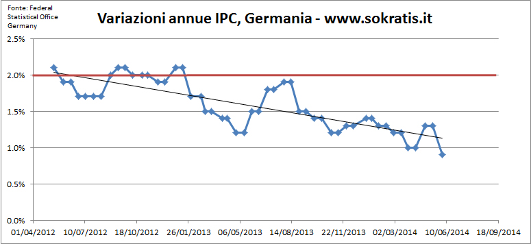 inflazione germania base annua