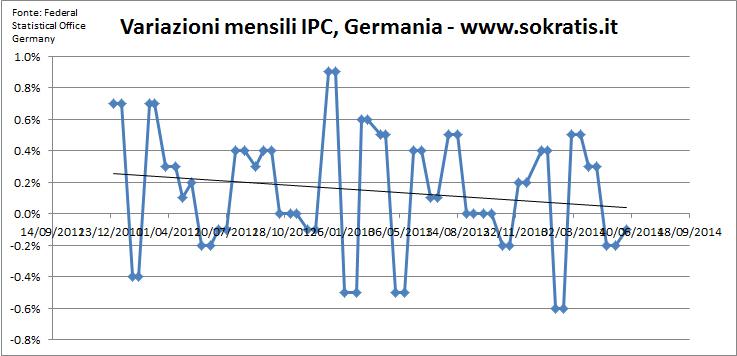 inflazione germania base mensile