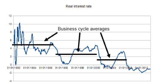 real interest rates euro area