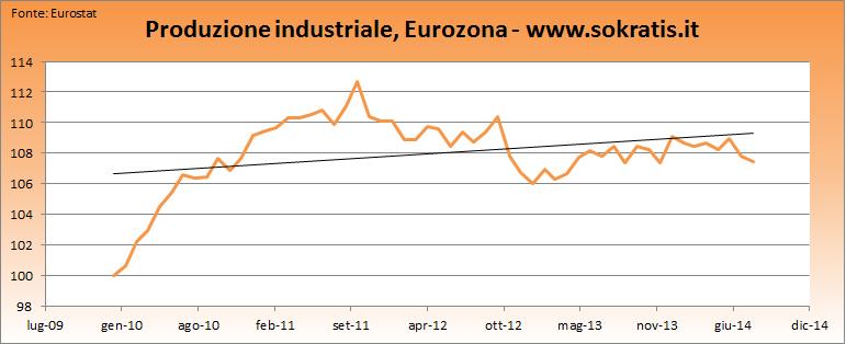 eurozona prod ind