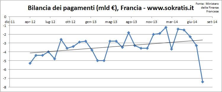 francia bilancia pagamenti