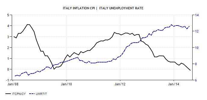 inflazione disoccupazione italia