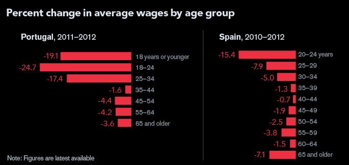 wage deflation
