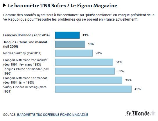 france sondages