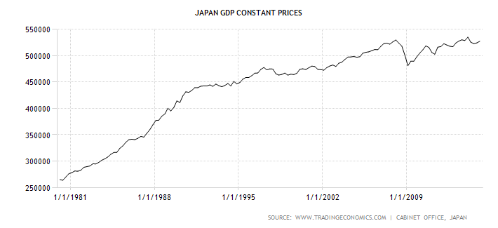 japan-gdp-constant-prices
