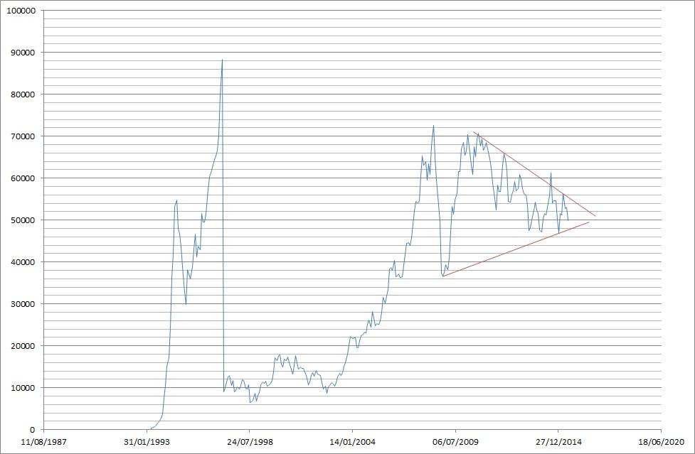 ibov price historical