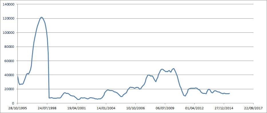 volatility ibov