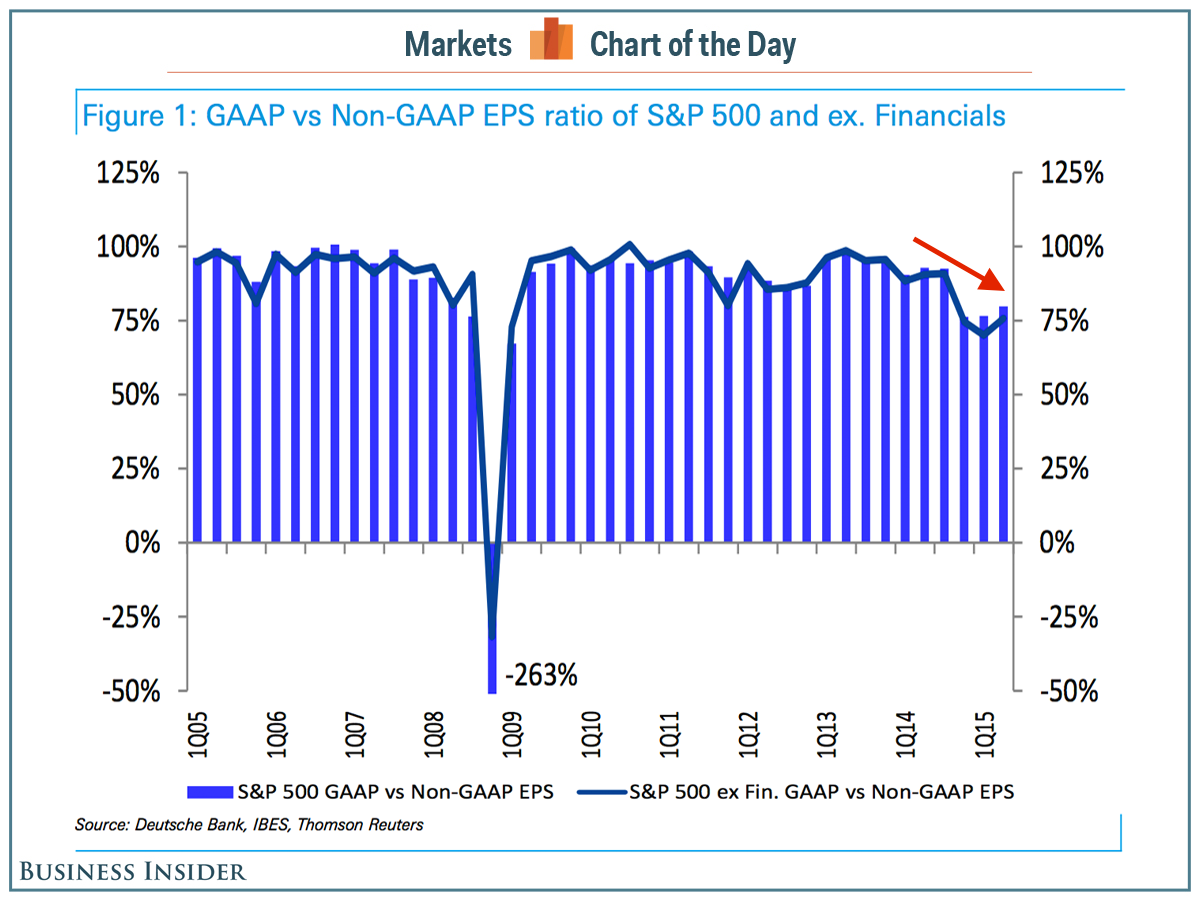 cotd-gaap-non-gaap-eps-ratio