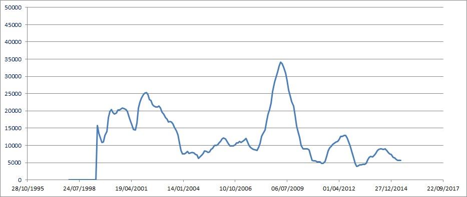 mh ftse volatility