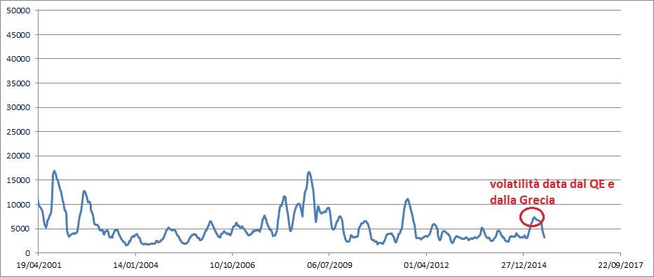 wk ftse volatility