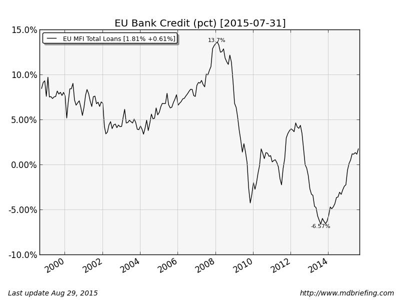 EU-credit-growth