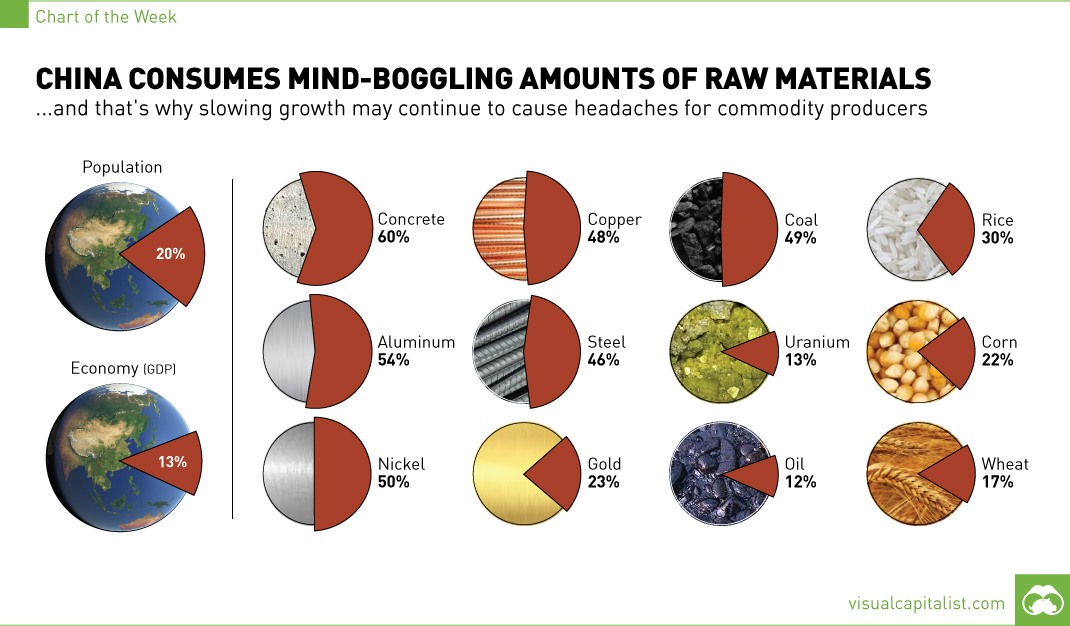 chart-china-consumption-raw-materials11