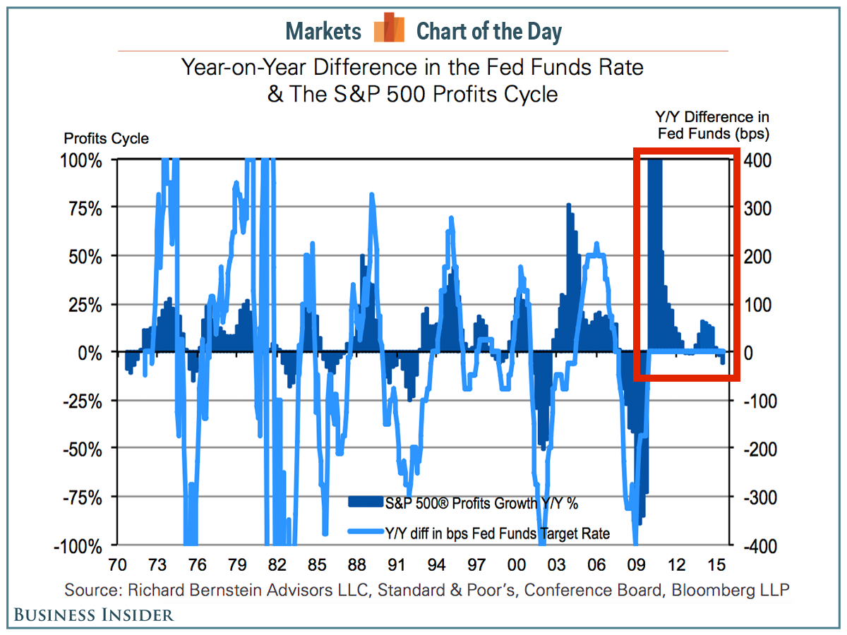 cotd-bernstein-fed-profits-cycle
