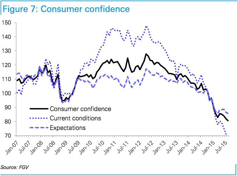 with-these-measures-also-dragging-down-consumer-confidence.jpg