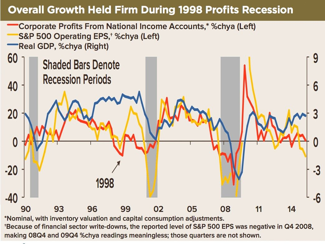 cotd-growth-profits-1998.png