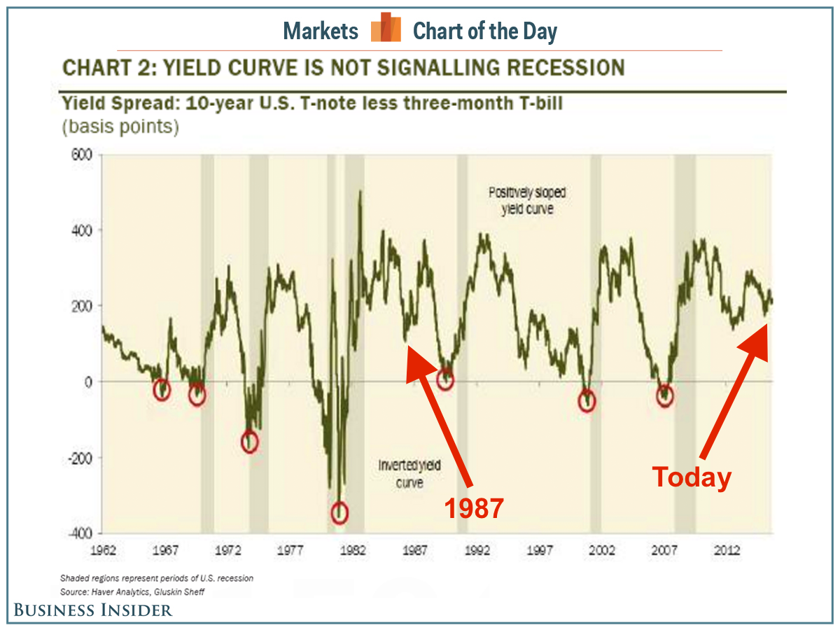 cotd-yield-curve-recessions
