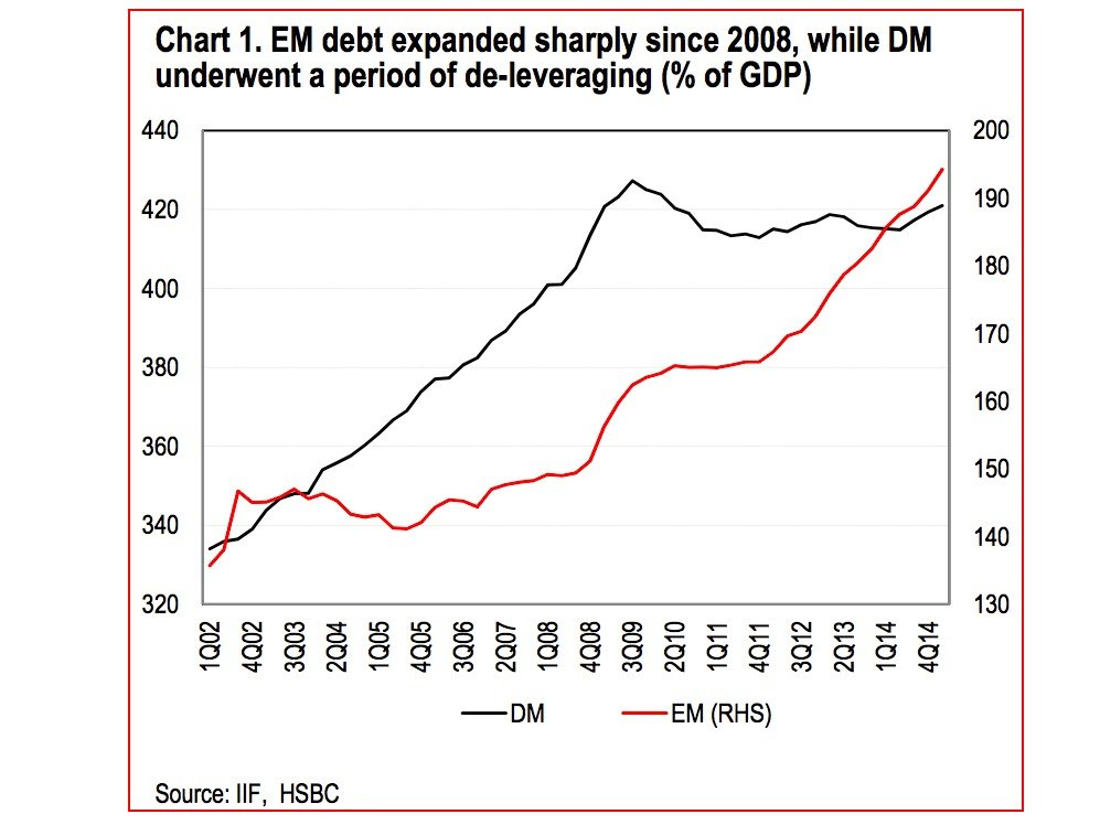 emerging-market-debt-has-rocketed-since-the-crisis-while-developed-market-debt-has-dipped-since-its-2009-2010-high-em-debt-however-is-still-considerably-lower-than-that-of-dm