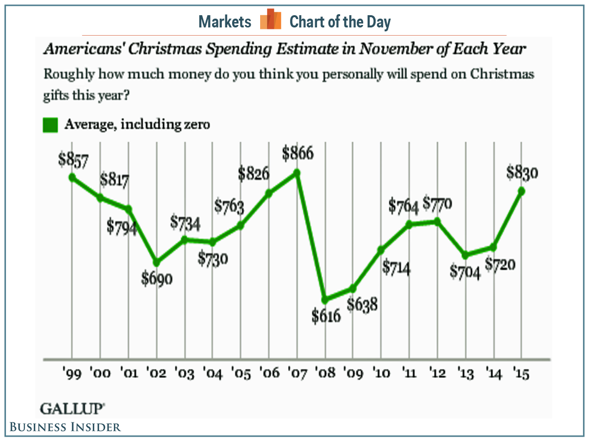cotd-americans'-christmas-spending