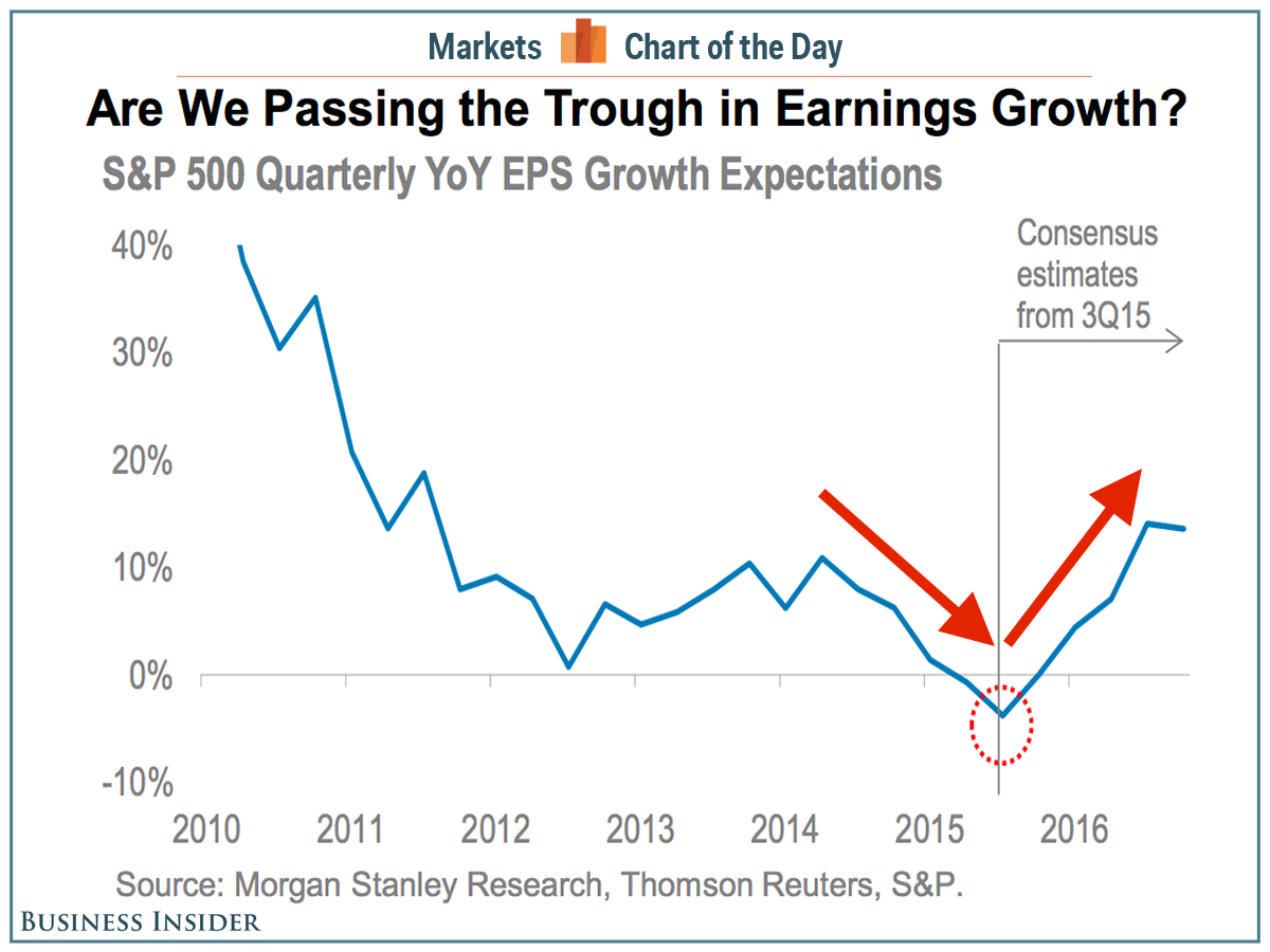 cotd-sp500-earnings-growth-trough
