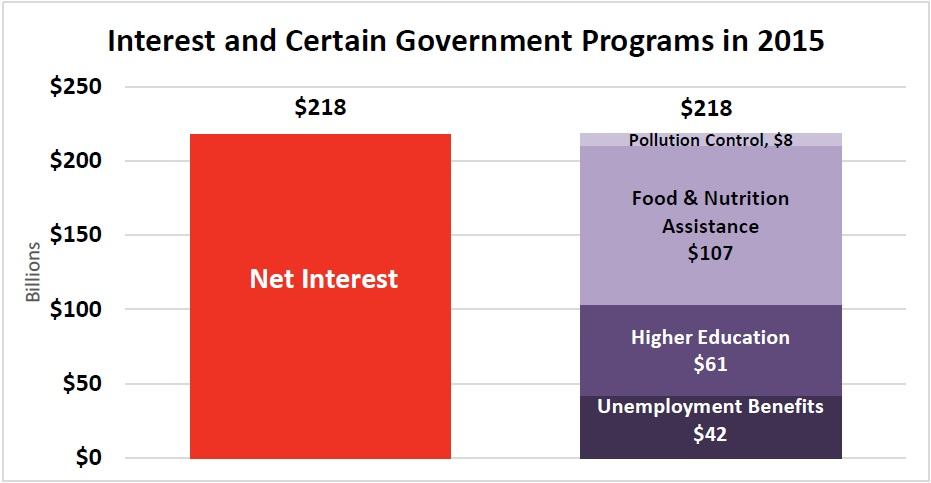 Interest and Certain Gov Programs 1015