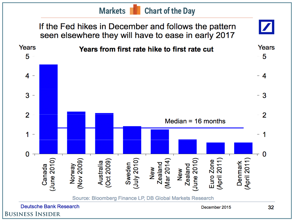 cotd-central-bank-hikes-cuts
