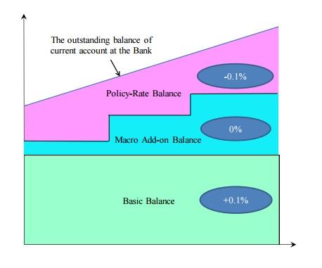BOJ-tiered-rates