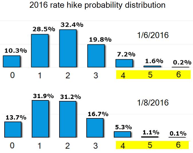hike distribution