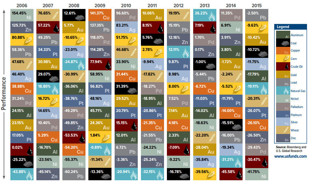 periodic-table-of-commodity-returns