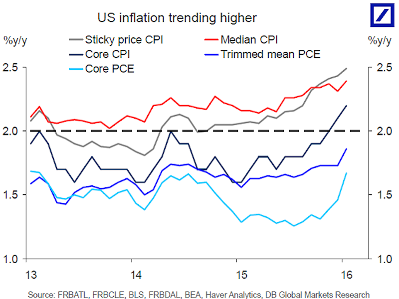 inflation-is-picking-up.jpg