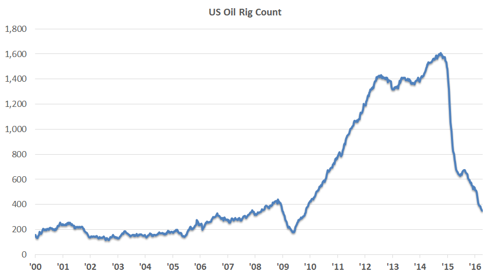 us-rig-count