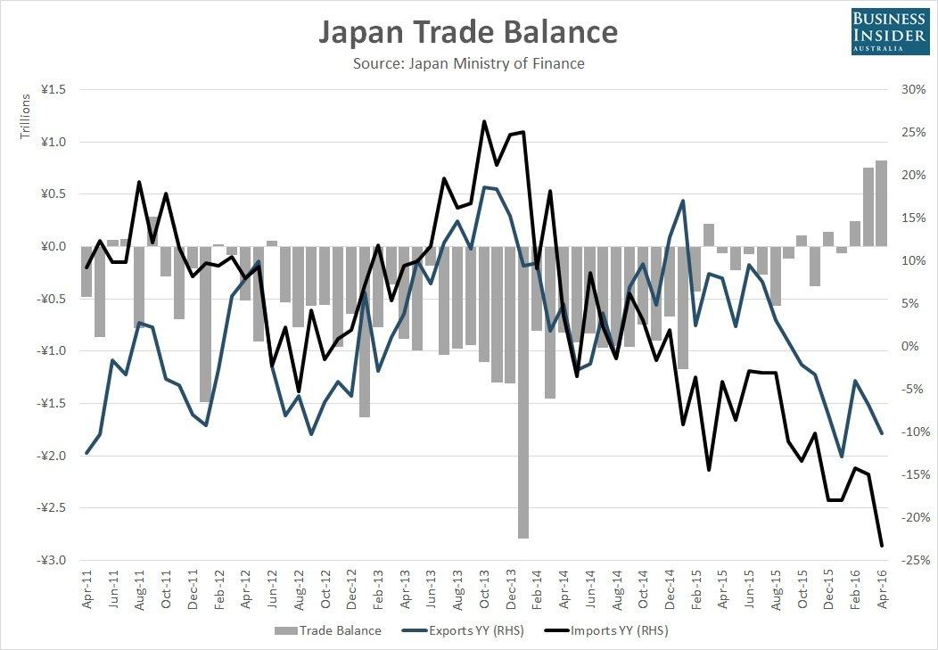 japan-trade-data-april-2016