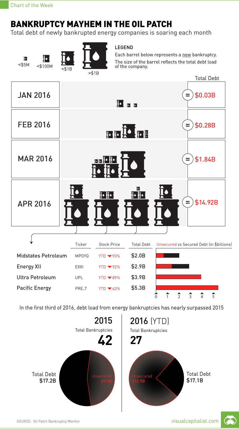 oil-patch-bankruptcies-chart