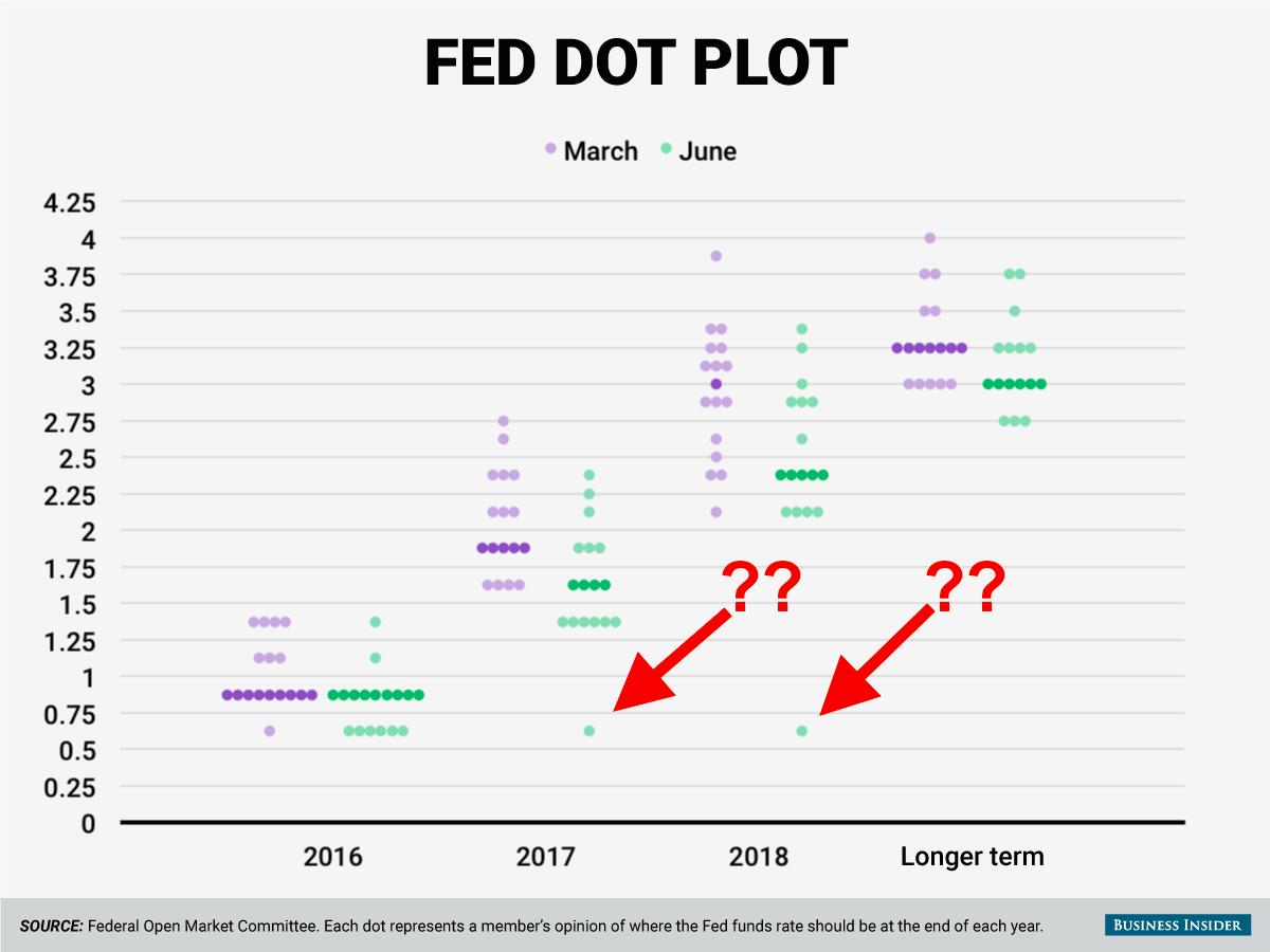 fed-dot-plot-june-2016