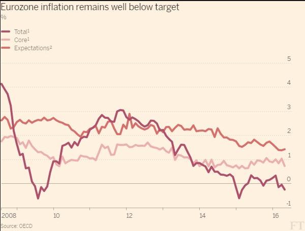 inflation euro area