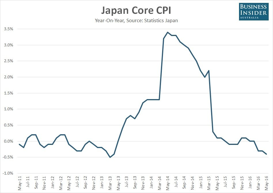 giappone inflazione
