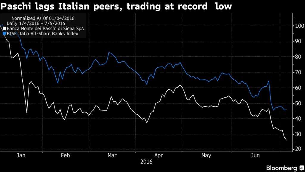 mps ftse Italia all banks