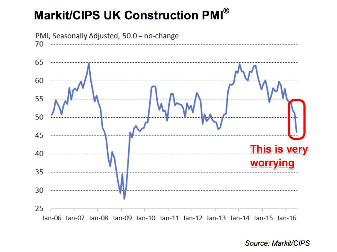 settore edile Regno Unito PMI